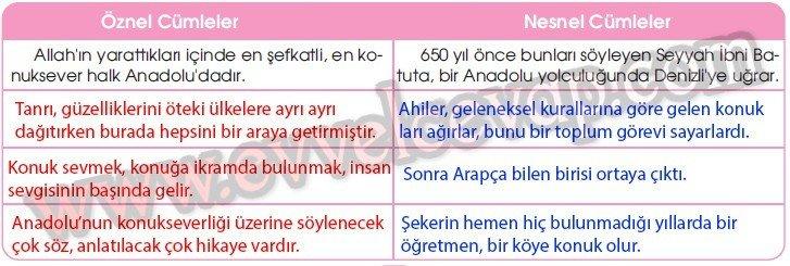Anadolu'da Konukseverlik Gelenekseldir 4. Etkinlik Cevabı