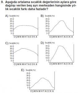 12.lar Sınıf Coğrafya Test 9 Soru-9