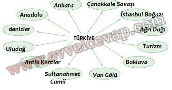 Güzel Yurdum Türkiyem 4. Etkinlik Cevabı