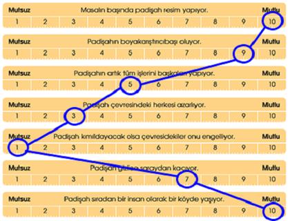 padisahin-kulakcibasisi-9-etkinlik-a-cevabi