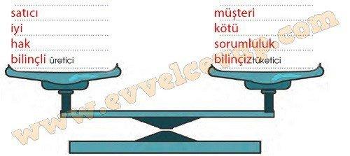 tuketicinin-bilinc-gucu-5-etkinlik-cevaplari