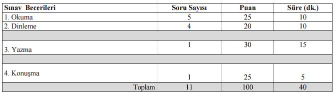 turk-dili-ve-edebiyati-dersi-uygulama-sinavi-kriteri