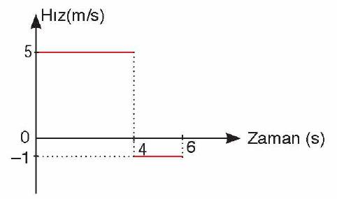 9 Sınıf Tutku Yayıncılık Fizik Ders Kitabı Sayfa 105 Cevabı